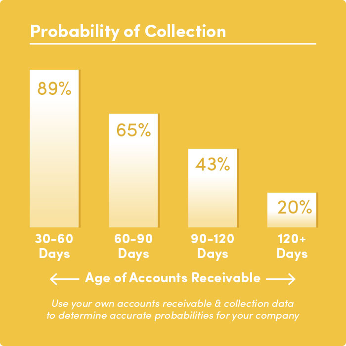 accounts-receivable-probability-of-collection