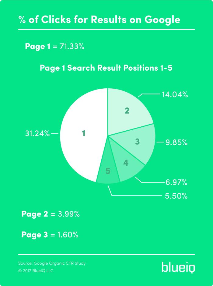 Google Result Percentages