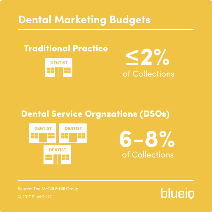 Dental Marketing Budgets