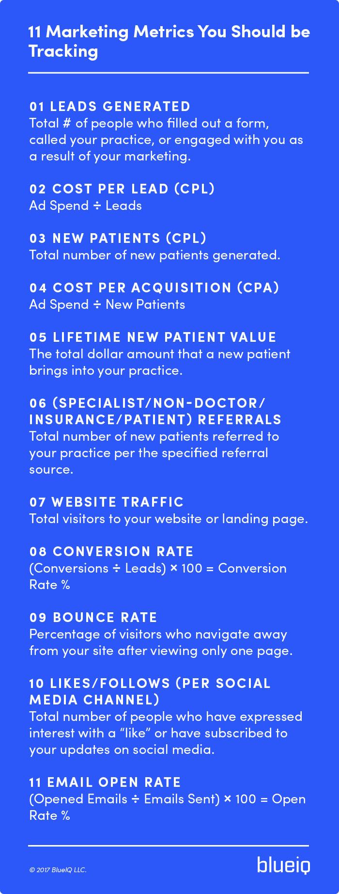 11 marketing metrics you should be tracking