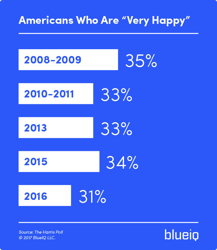 American Happiness Index