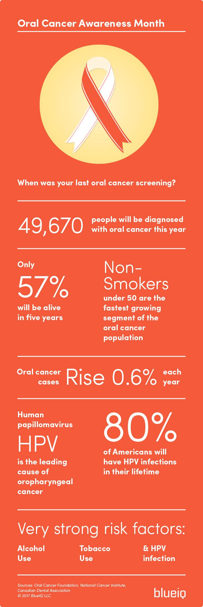 Oral Cancer Risk Factors