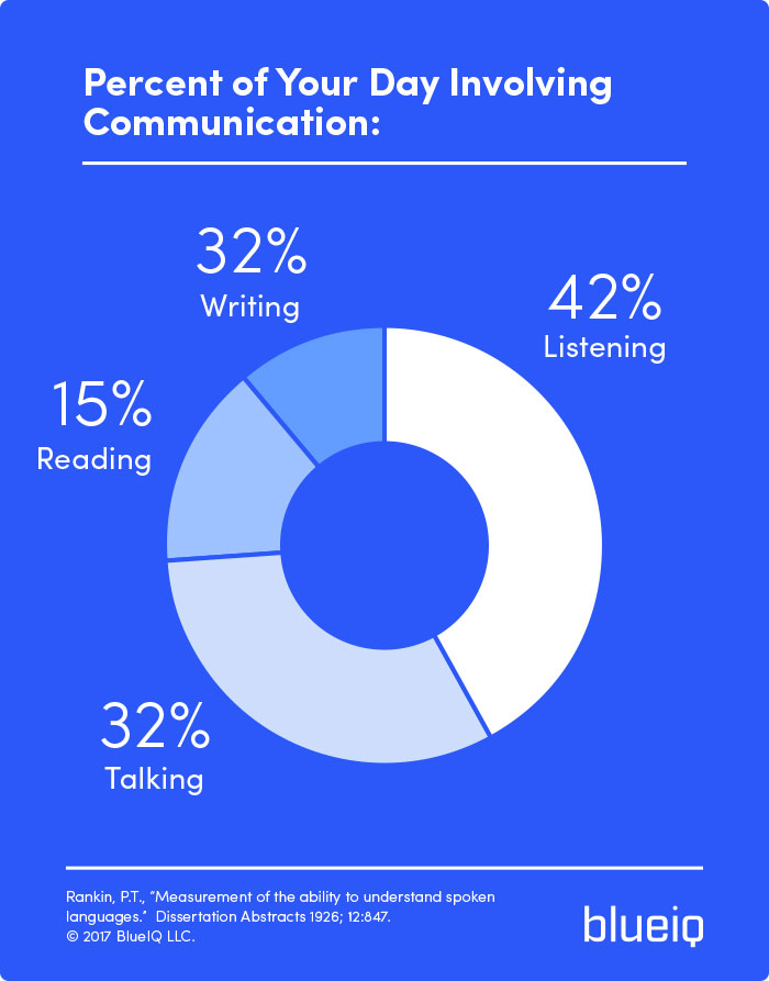 Percent of Your Day Involving  Communication
