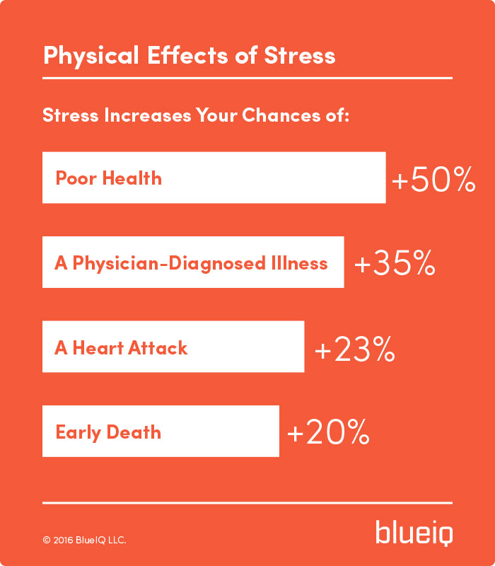 the physical effects of stress infographic