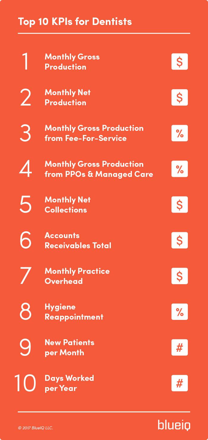 Top Ten Key Performance Indicators for Dentists