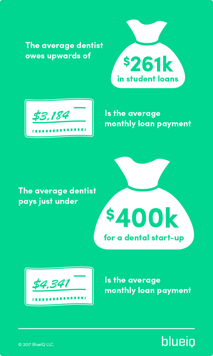 dentists average student loan debt and start up cost