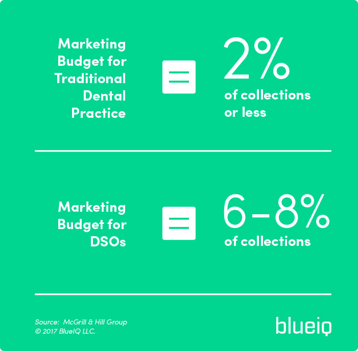 marketing budget for traditional dental practices and group practices