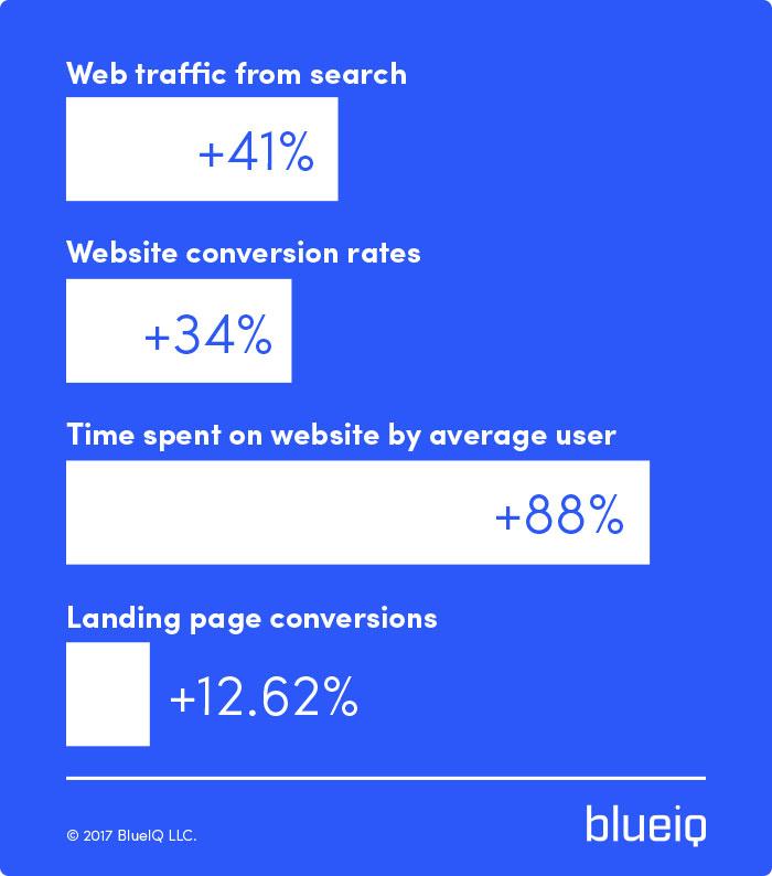 how video marketing improves website traffic