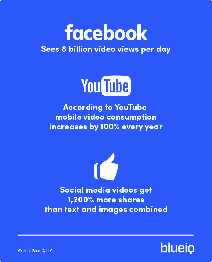 Statistics on how video marketing is growing more popular