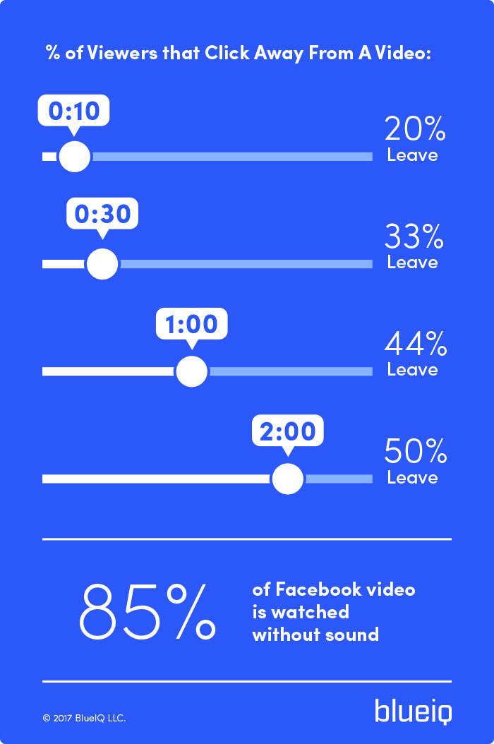 how video length impacts viewership and drop off rate