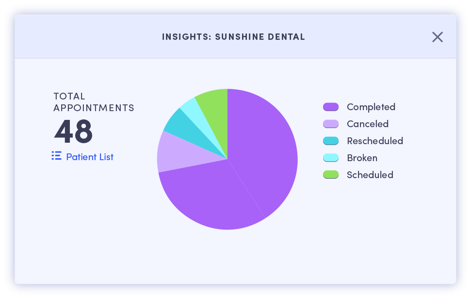 BlueIQ-Patient-Insights-Appointments-Dental-Image