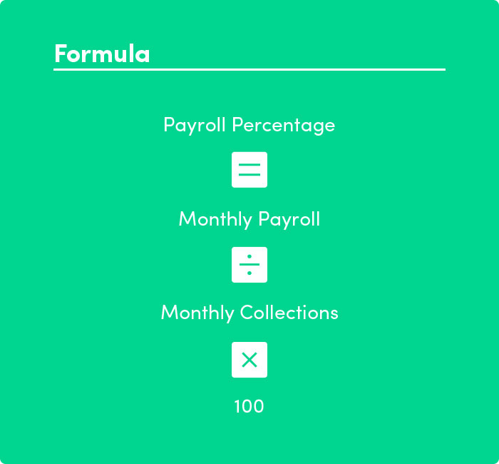 Payroll Percentage Formula