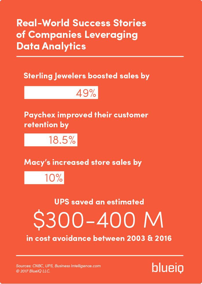 Data Analytics Real-World Success Stories