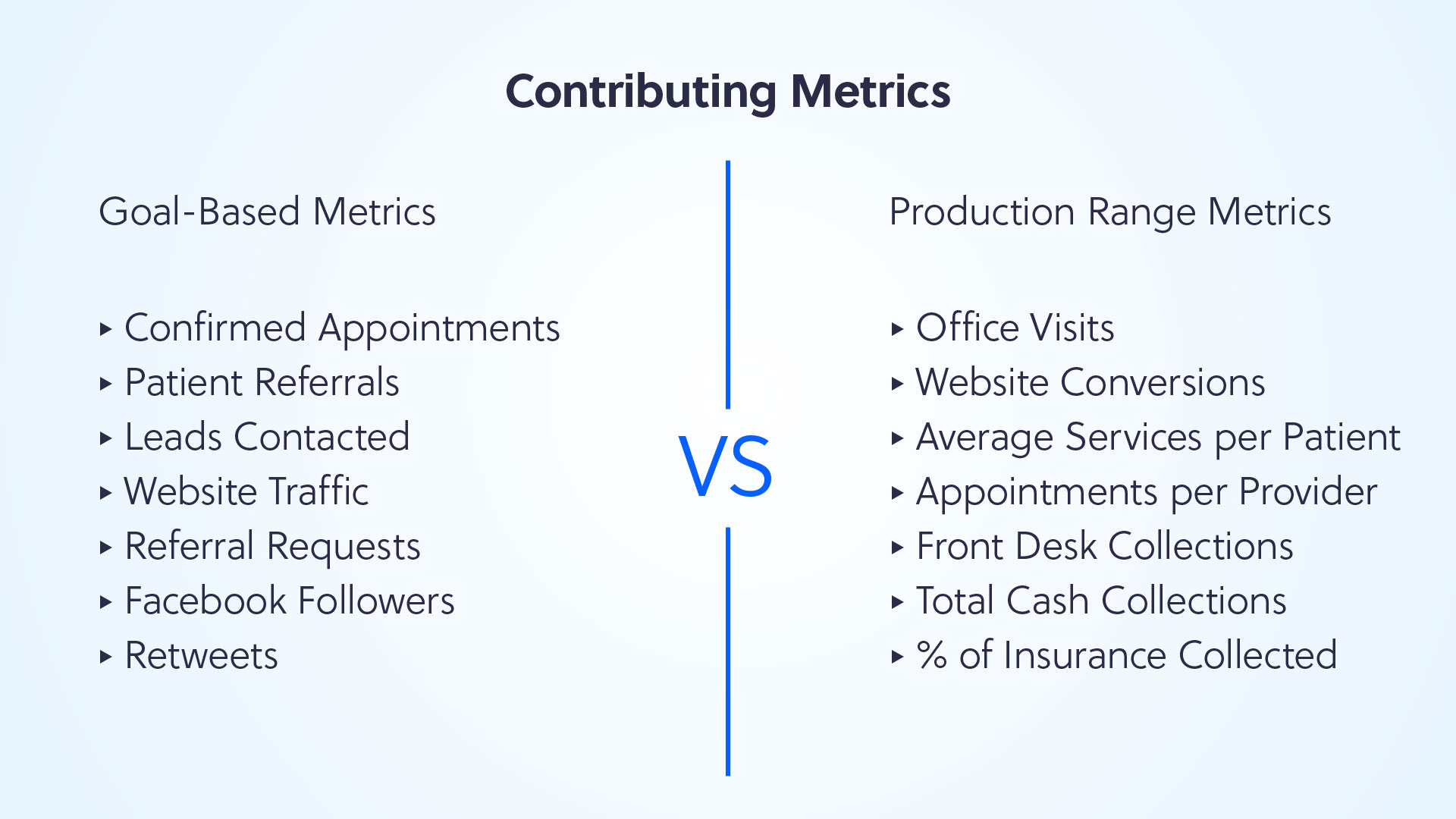 Contributing Business Metrics