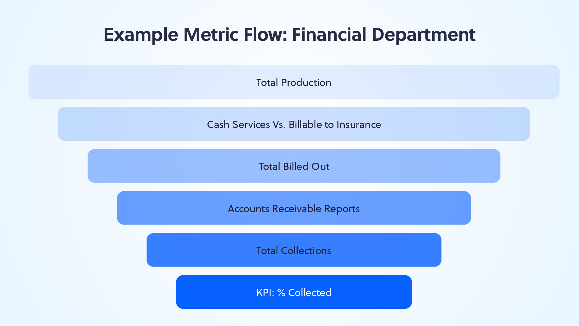 Financial Key Performance Indicator KPI